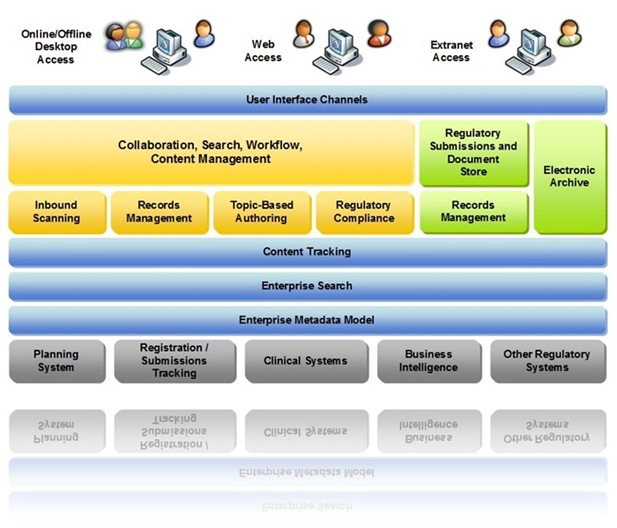 Compliant ECM Architecture of the Future