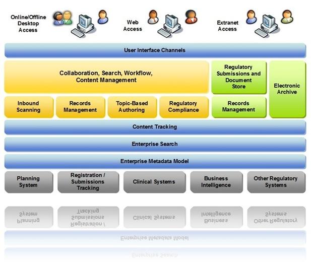 Compliant ECM Architecture of the Future